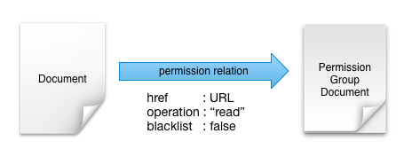 Docs and PermGroups relationship graph